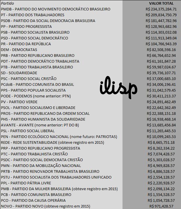 Distribuição total do Fundo Eleitoral por partido
